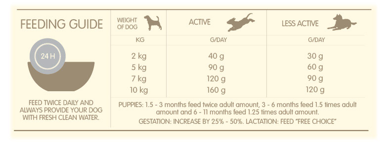 Recommended Daily Amount Acana Adult Small Breed